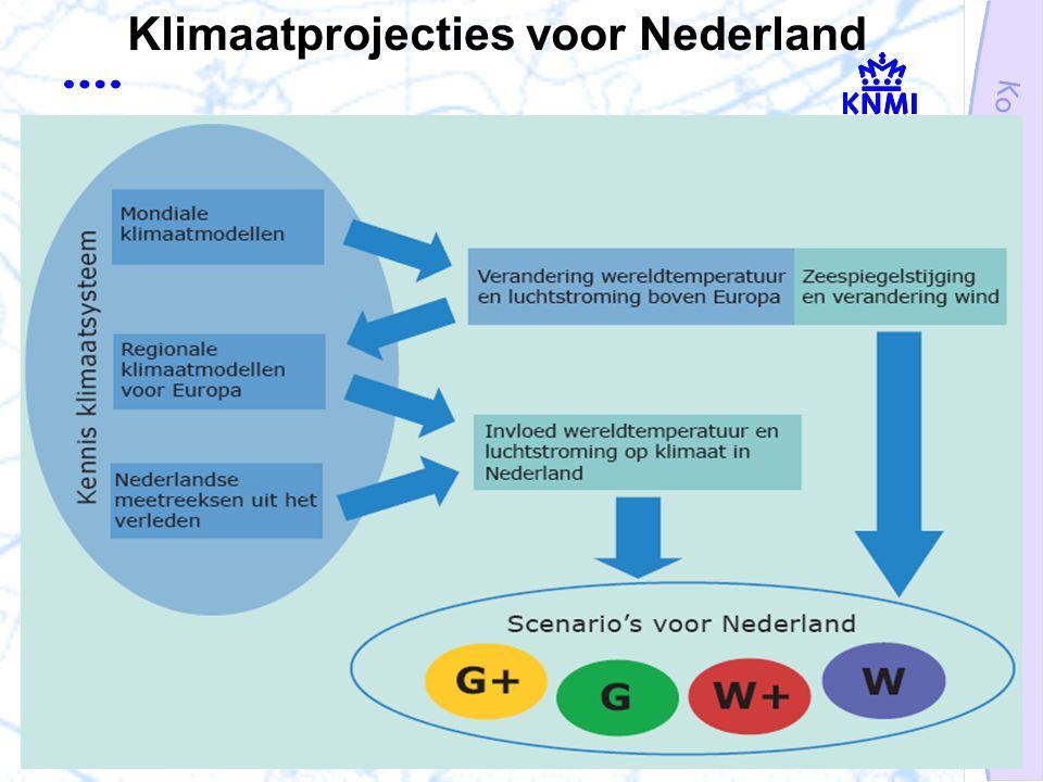 Klimaatprojecties voor Nederland