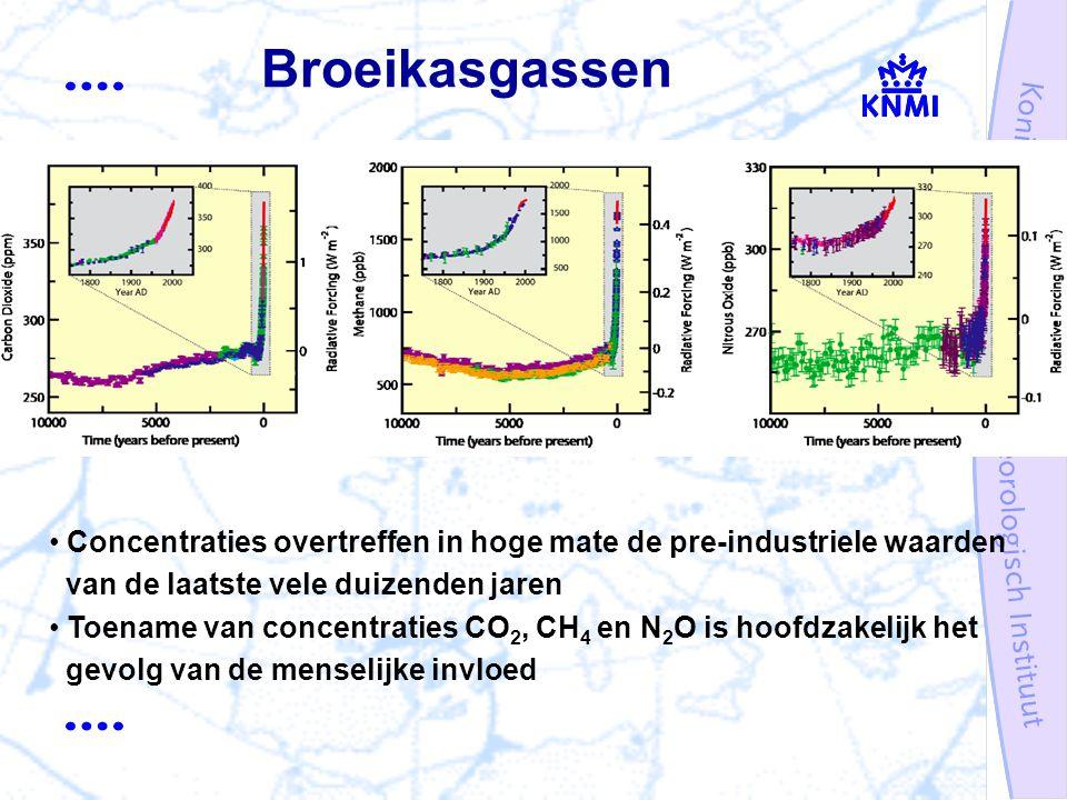 Broeikasgassen Concentraties overtreffen in hoge mate de pre-industriele waarden van de laatste vele duizenden jaren Toename van concentraties CO 2, CH 4 en N 2 O is hoofdzakelijk het gevolg van de menselijke invloed