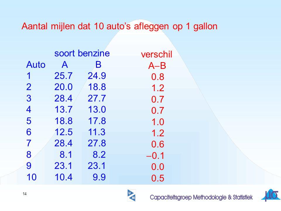 14 Aantal mijlen dat 10 auto's afleggen op 1 gallon soort benzine Auto A B 125.7 24.9 220.0 18.8 328.4 27.7 413.7 13.0 518.8 17.8 612.5 11.3 728.4 27.8 8 8.1 8.2 923.1 23.1 1010.4 9.9 verschil A  B 0.8 1.2 0.7 1.0 1.2 0.6  0.1 0.0 0.5