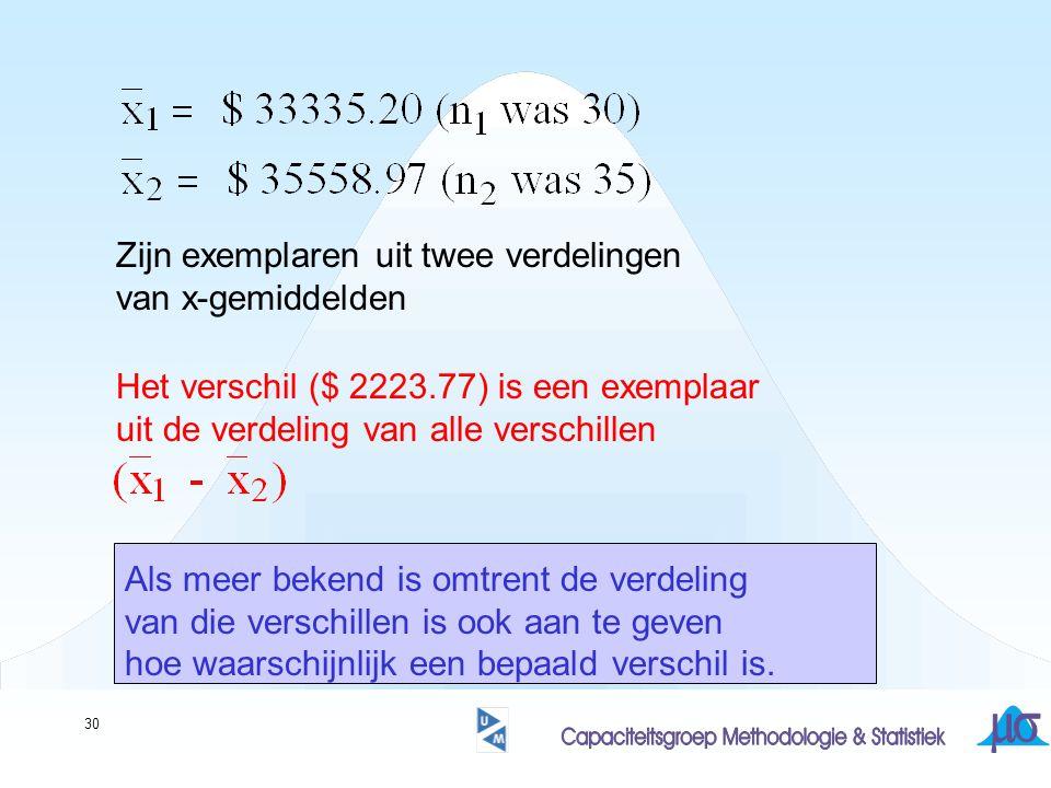 30 Het verschil ($ 2223.77) is een exemplaar uit de verdeling van alle verschillen Zijn exemplaren uit twee verdelingen van x-gemiddelden Als meer bekend is omtrent de verdeling van die verschillen is ook aan te geven hoe waarschijnlijk een bepaald verschil is.