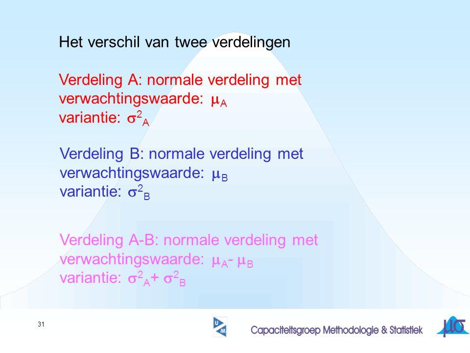 31 Het verschil van twee verdelingen Verdeling A: normale verdeling met verwachtingswaarde:  A variantie:  2 A Verdeling B: normale verdeling met verwachtingswaarde:  B variantie:  2 B Verdeling A-B: normale verdeling met verwachtingswaarde:  A -  B variantie:  2 A +  2 B