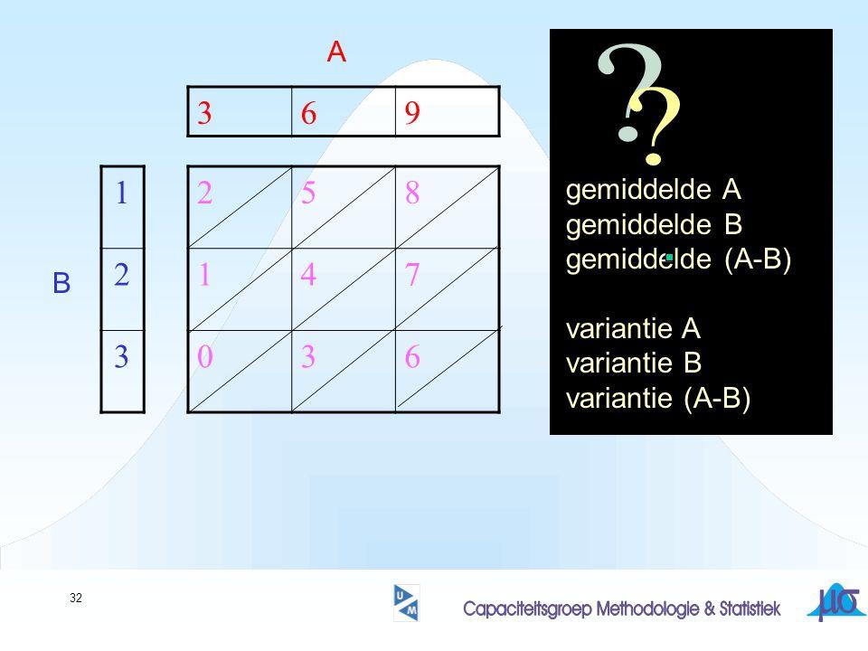 32 258 147 036 369 1 2 3 A B gemiddelde A gemiddelde B gemiddelde (A-B) variantie A variantie B variantie (A-B)