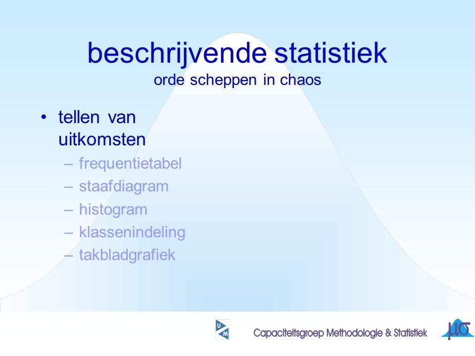 beschrijvende statistiek orde scheppen in chaos tellen van uitkomsten karakteriseren van uitkomsten-verzameling