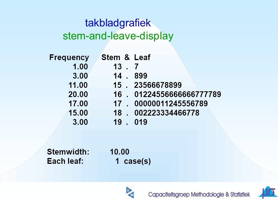 takbladgrafiek stem-and-leave-display Getallen (in volgorde van grootte): 137 148 149 149 152 153 155 156 156 156 157 158 158 159 159 160 161 162..............................