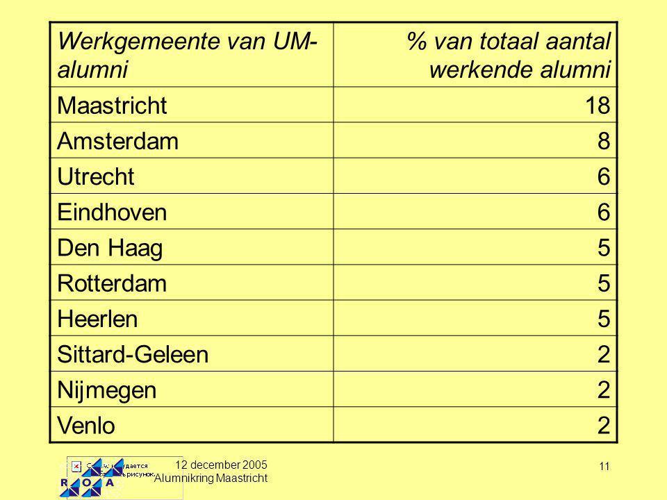 12 december 2005 Alumnikring Maastricht 11 Werkgemeente van UM- alumni % van totaal aantal werkende alumni Maastricht18 Amsterdam8 Utrecht6 Eindhoven6 Den Haag5 Rotterdam5 Heerlen5 Sittard-Geleen2 Nijmegen2 Venlo2
