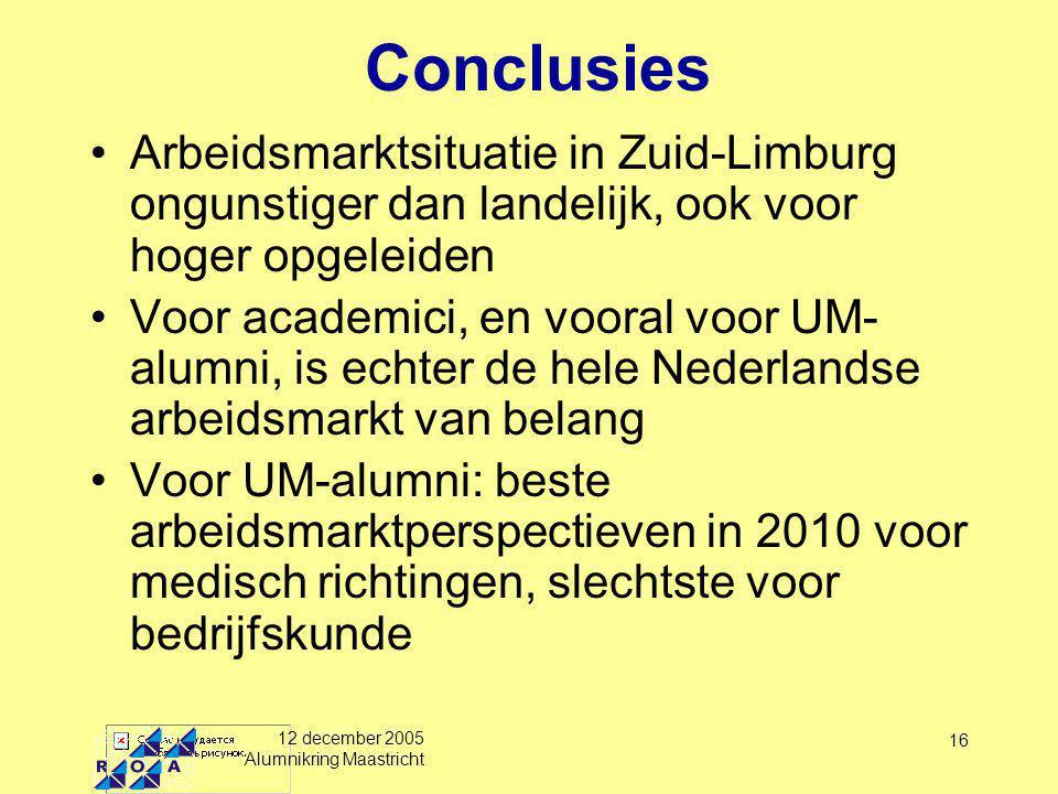 12 december 2005 Alumnikring Maastricht 16 Conclusies Arbeidsmarktsituatie in Zuid-Limburg ongunstiger dan landelijk, ook voor hoger opgeleiden Voor academici, en vooral voor UM- alumni, is echter de hele Nederlandse arbeidsmarkt van belang Voor UM-alumni: beste arbeidsmarktperspectieven in 2010 voor medisch richtingen, slechtste voor bedrijfskunde