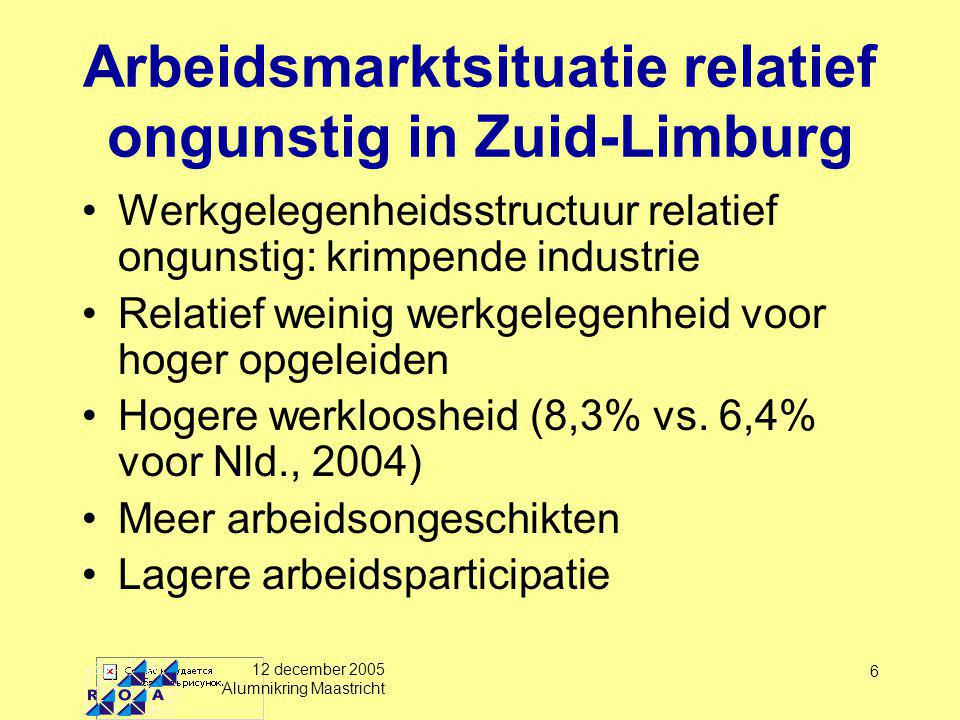 12 december 2005 Alumnikring Maastricht 6 Arbeidsmarktsituatie relatief ongunstig in Zuid-Limburg Werkgelegenheidsstructuur relatief ongunstig: krimpende industrie Relatief weinig werkgelegenheid voor hoger opgeleiden Hogere werkloosheid (8,3% vs.