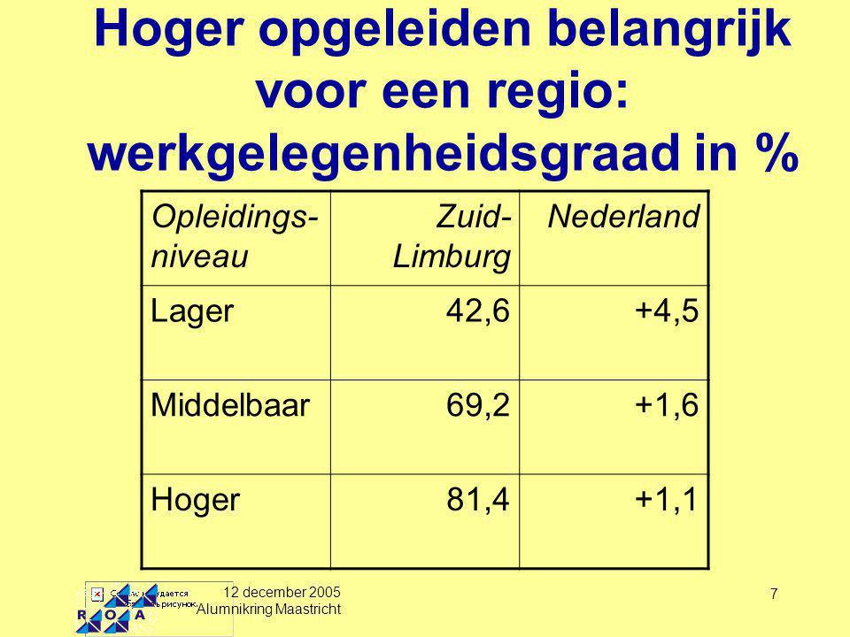 12 december 2005 Alumnikring Maastricht 8 Hoger opgeleiden doen meer aan 'regio-hoppen' Hoger opgeleiden kijken ook buiten hun regio om de kans op een (vaste) baan te vergroten Meer pendel Grotere verhuisbereidheid Daardoor kleinere verschillen tussen regionale arbeidsmarkten Uitdaging voor regio's om hoger opgeleiden te behouden of aan te trekken: voor groei en economisch draagvlak