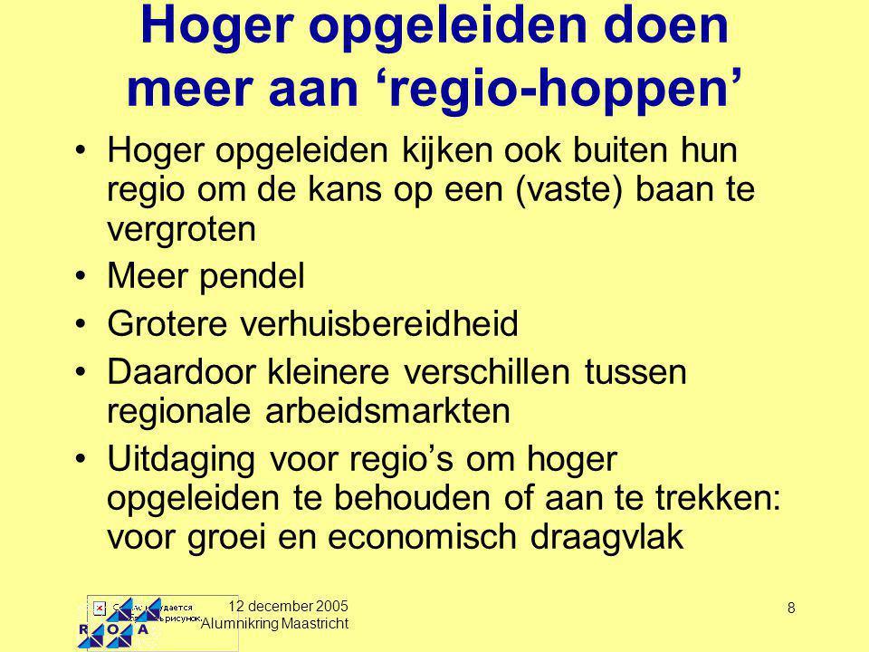 12 december 2005 Alumnikring Maastricht 9 Geografische mobiliteit van alumni (1998-2002) Binnen provincie Buitenland UM334 RUG213 Overige universiteiten532