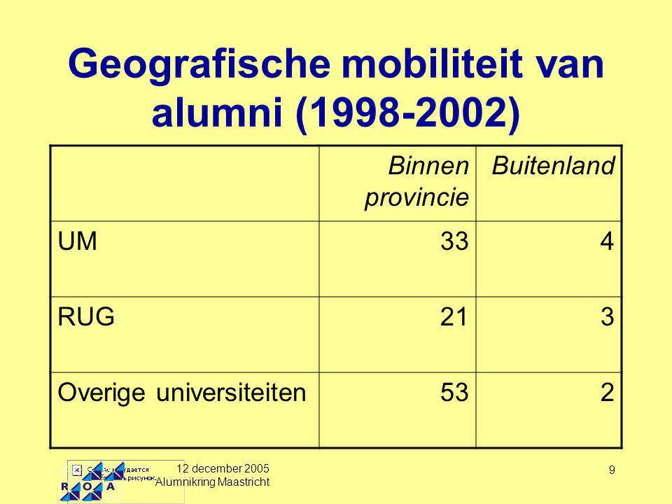12 december 2005 Alumnikring Maastricht 10 Per faculteit van de UM FaculteitBinnen provincieBuitenland Cultuur438 Geneeskunde403 Gezondheid282 Economie236 Psychologie535 Recht423