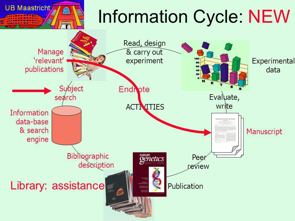 Information Cycle: NEW Peer review Information data-base & search engine Subject search Bibliographic description Read, design & carry out experiment ACTIVITIES Publication Experimental data Manage 'relevant' publications Manuscript Evaluate, write Library: assistance Endnote