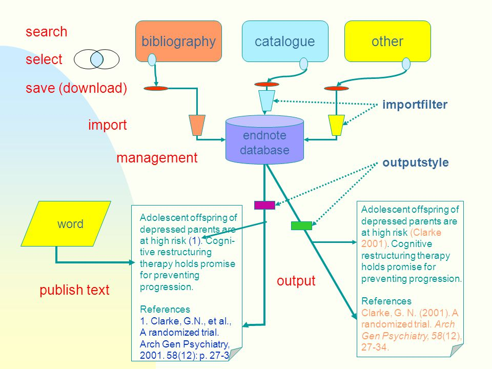 bibliographycatalogueother endnote database word search select import importfilter output management outputstyle publish text save (download) Adolesce