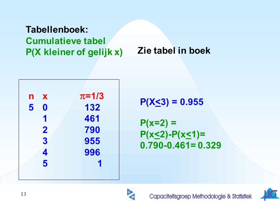 13 Tabellenboek: Cumulatieve tabel P(X kleiner of gelijk x) Zie tabel in boek nx  =1/3 50132 1461 2790 3955 4996 5 1 P(X<3) = 0.955 P(x=2) = P(x<2)-P