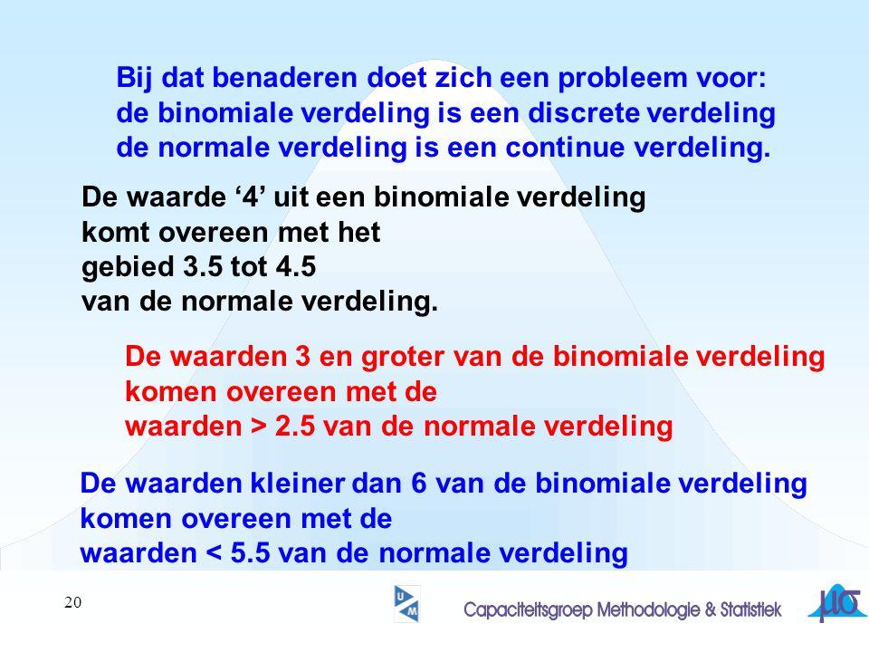 20 Bij dat benaderen doet zich een probleem voor: de binomiale verdeling is een discrete verdeling de normale verdeling is een continue verdeling. De