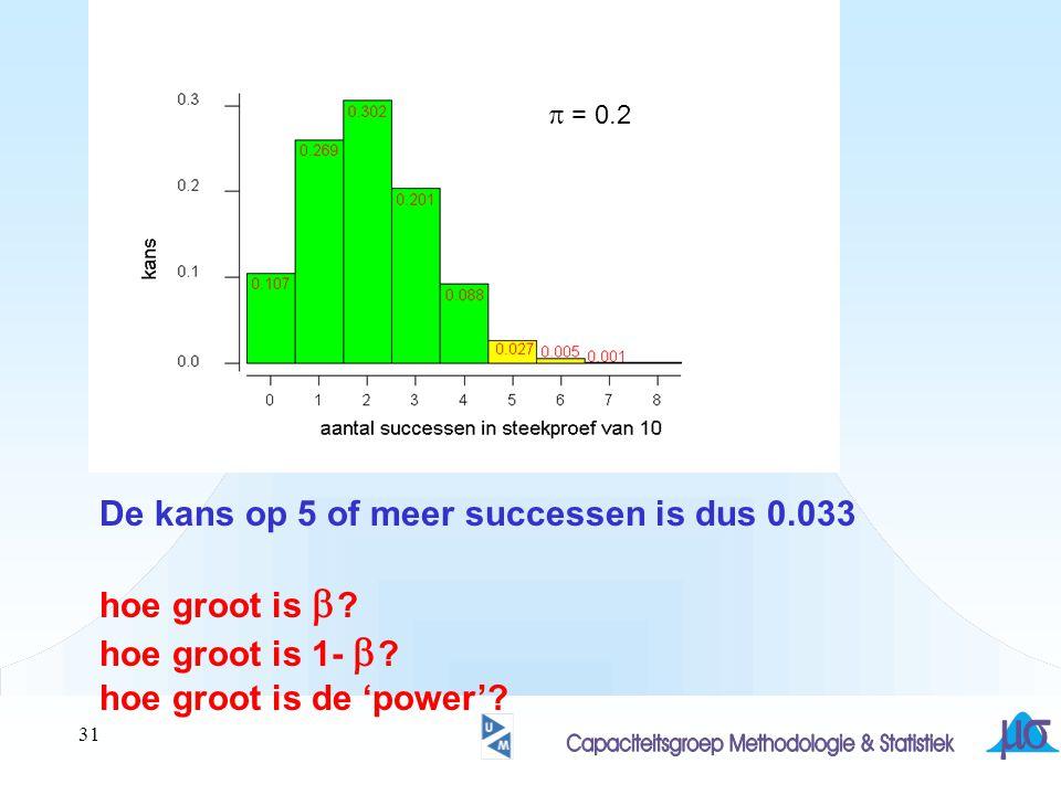 31 De kans op 5 of meer successen is dus 0.033 hoe groot is  ? hoe groot is 1-  ? hoe groot is de 'power'?  = 0.2