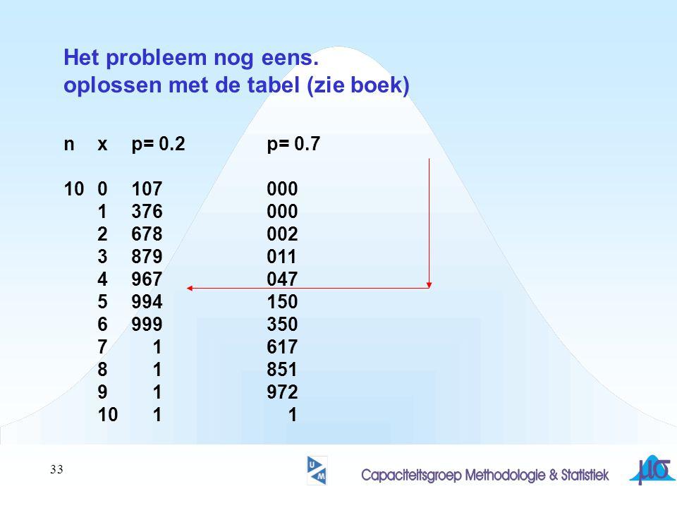 33 Het probleem nog eens. oplossen met de tabel (zie boek) nxp= 0.2p= 0.7 100107000 1376000 2678002 3879011 4967047 5994150 6999350 7 1617 8 1851 9 19