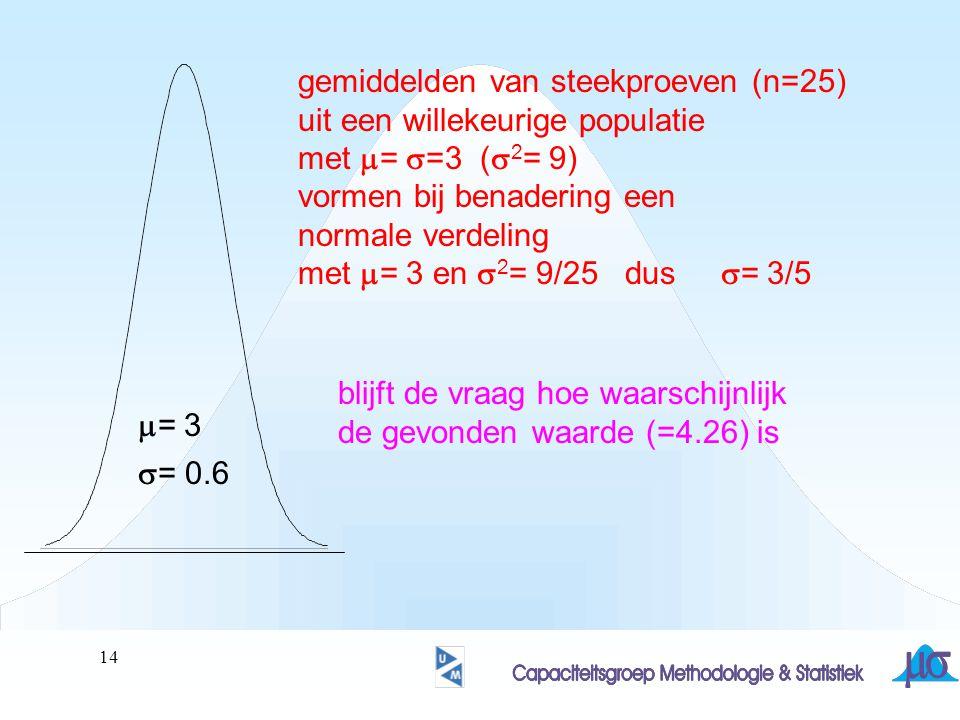 15 X-gemiddeld is normaal verdeeld:  = 3 en  = 3/5= 0.6 P(X-gemiddeld>4.26)= 100  P(X-gemiddeld<4.26) 100  P(z<(4.26  3)/0.6)= 100  P(z<2.1)= 100  98.21= 1.79% CONCLUSIE???
