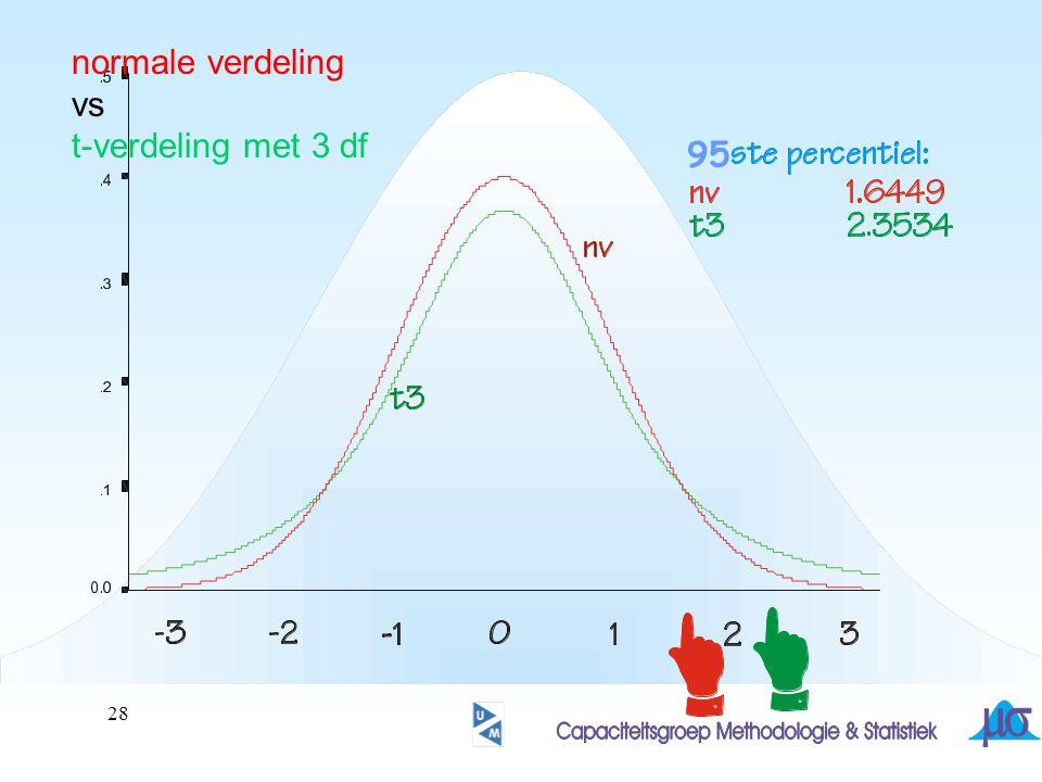 29 normale verdeling vs t-verdeling met 25 df 95