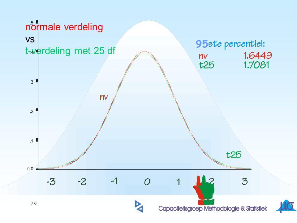 95% betrouwbaarheidsinterval z-interval t-interval