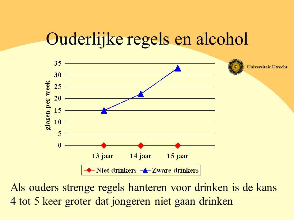 Ouderlijke regels en alcohol Als ouders strenge regels hanteren voor drinken is de kans 4 tot 5 keer groter dat jongeren niet gaan drinken