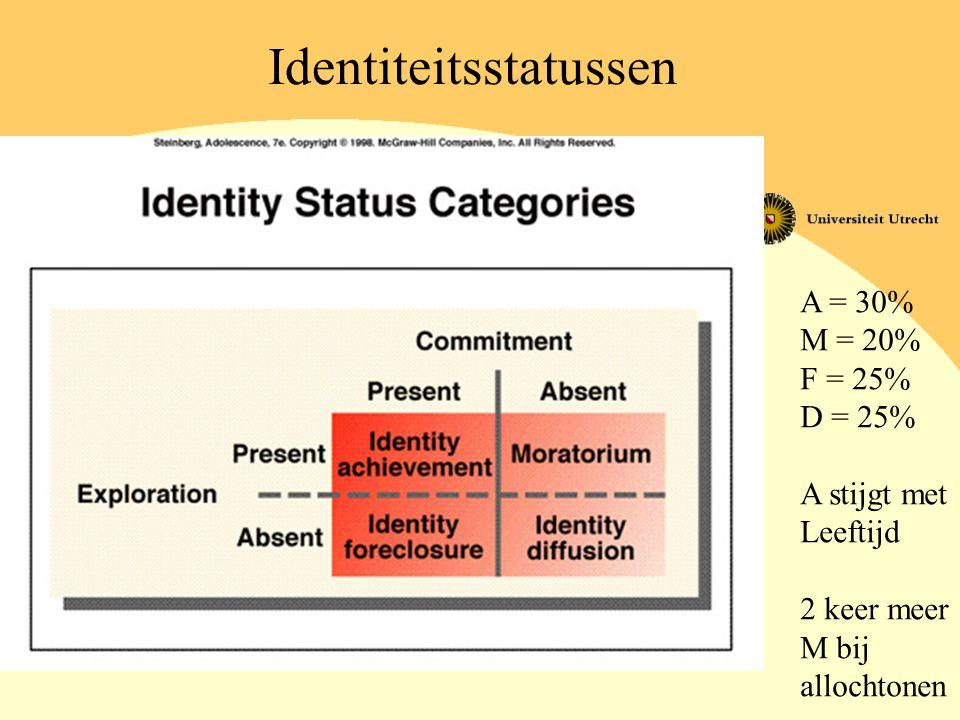 Identiteitsstatussen A = 30% M = 20% F = 25% D = 25% A stijgt met Leeftijd 2 keer meer M bij allochtonen