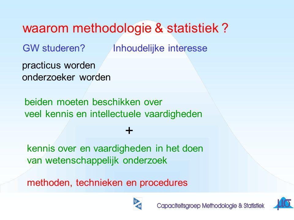 waarom methodologie & statistiek . GW studeren.