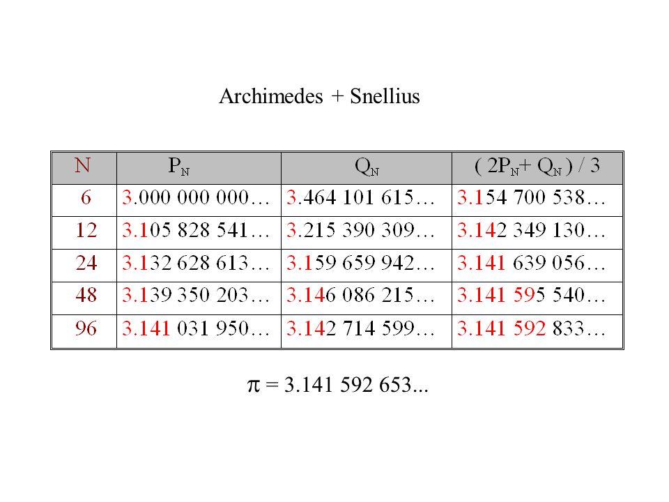  = 3.141 592 653... Archimedes + Snellius