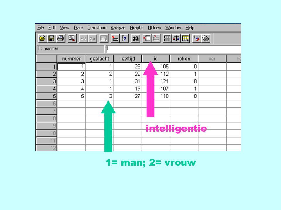 1= man; 2= vrouw intelligentie
