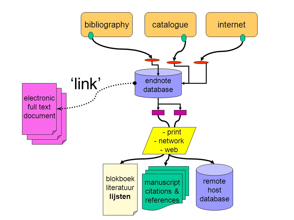 bibliographycatalogueinternet endnote database manuscript citations & references blokboek literatuur lijsten remote host database - print - network - web electronic full text document 'link'