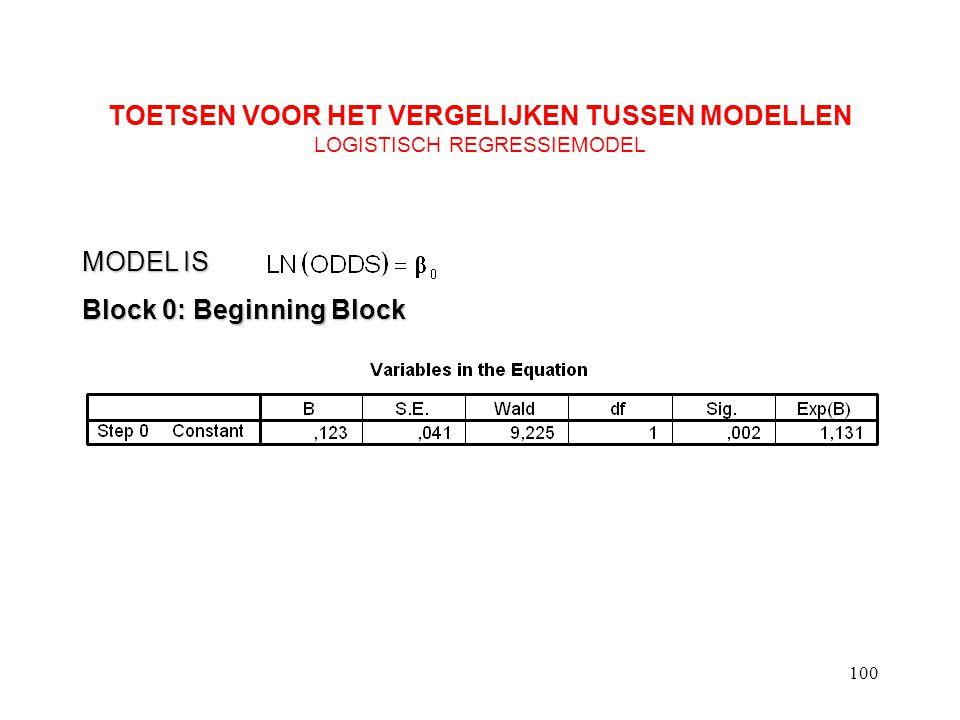 100 TOETSEN VOOR HET VERGELIJKEN TUSSEN MODELLEN LOGISTISCH REGRESSIEMODEL Block 0: Beginning Block MODEL IS