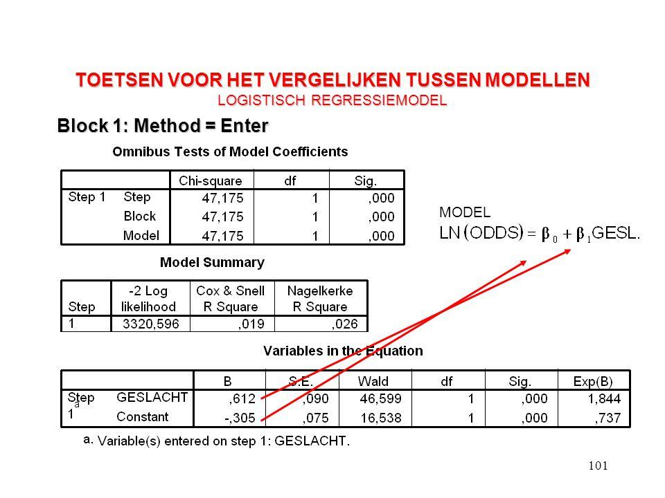 101 TOETSEN VOOR HET VERGELIJKEN TUSSEN MODELLEN LOGISTISCH REGRESSIEMODEL Block 1: Method = Enter MODEL
