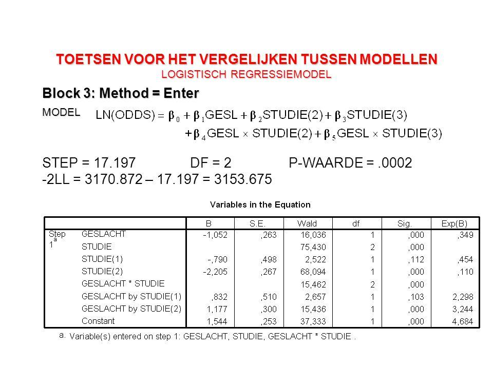 103 TOETSEN VOOR HET VERGELIJKEN TUSSEN MODELLEN LOGISTISCH REGRESSIEMODEL Block 3: Method = Enter MODEL -2LL = 3170.872 – 17.197 = 3153.675 STEP = 17