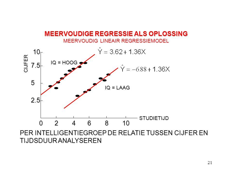 21 MEERVOUDIGE REGRESSIE ALS OPLOSSING MEERVOUDIG LINEAIR REGRESSIEMODEL CIJFER STUDIETIJD 0246810 2.5 5 7.5 10 IQ = HOOG IQ = LAAG PER INTELLIGENTIEG