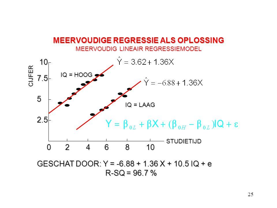 25 MEERVOUDIGE REGRESSIE ALS OPLOSSING MEERVOUDIG LINEAIR REGRESSIEMODEL CIJFER STUDIETIJD 0246810 2.5 5 7.5 10 IQ = HOOG IQ = LAAG GESCHAT DOOR: Y =