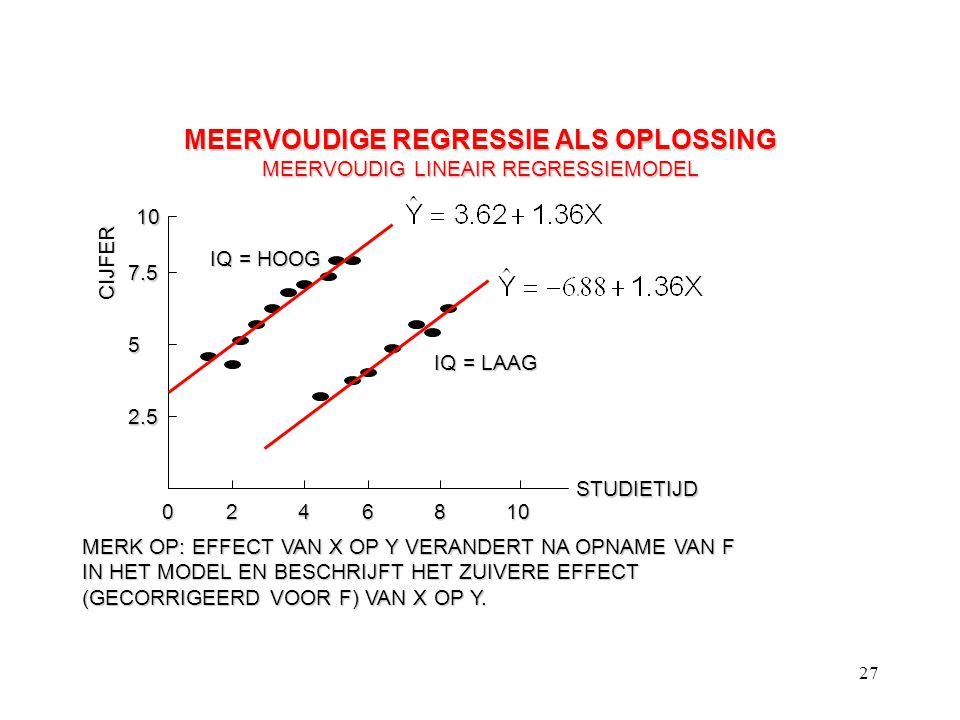 27 MEERVOUDIGE REGRESSIE ALS OPLOSSING MEERVOUDIG LINEAIR REGRESSIEMODEL CIJFER STUDIETIJD 0246810 2.5 5 7.5 10 IQ = HOOG IQ = LAAG MERK OP: EFFECT VA