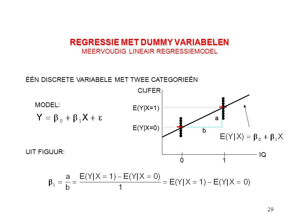 29 REGRESSIE MET DUMMY VARIABELEN MEERVOUDIG LINEAIR REGRESSIEMODEL ÉÉN DISCRETE VARIABELE MET TWEE CATEGORIEËN CIJFER IQ 01 MODEL: E(Y|X=1) E(Y|X=0)