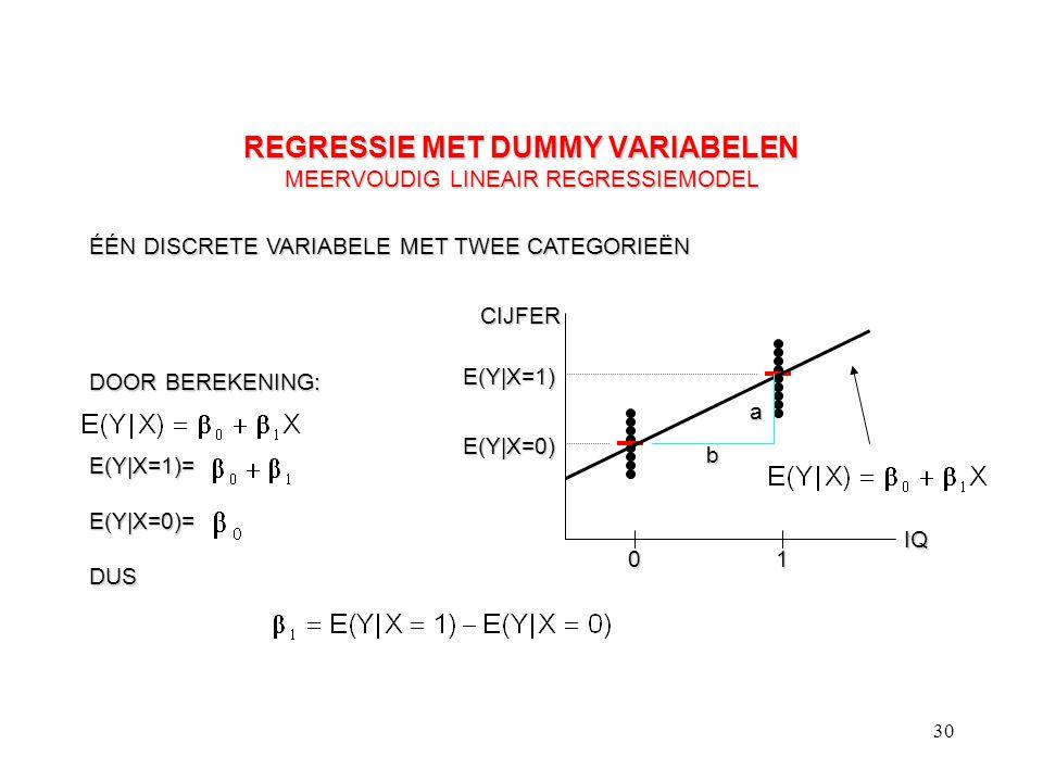 30 REGRESSIE MET DUMMY VARIABELEN MEERVOUDIG LINEAIR REGRESSIEMODEL ÉÉN DISCRETE VARIABELE MET TWEE CATEGORIEËN CIJFER IQ 01 E(Y|X=1) E(Y|X=0) a b DOO