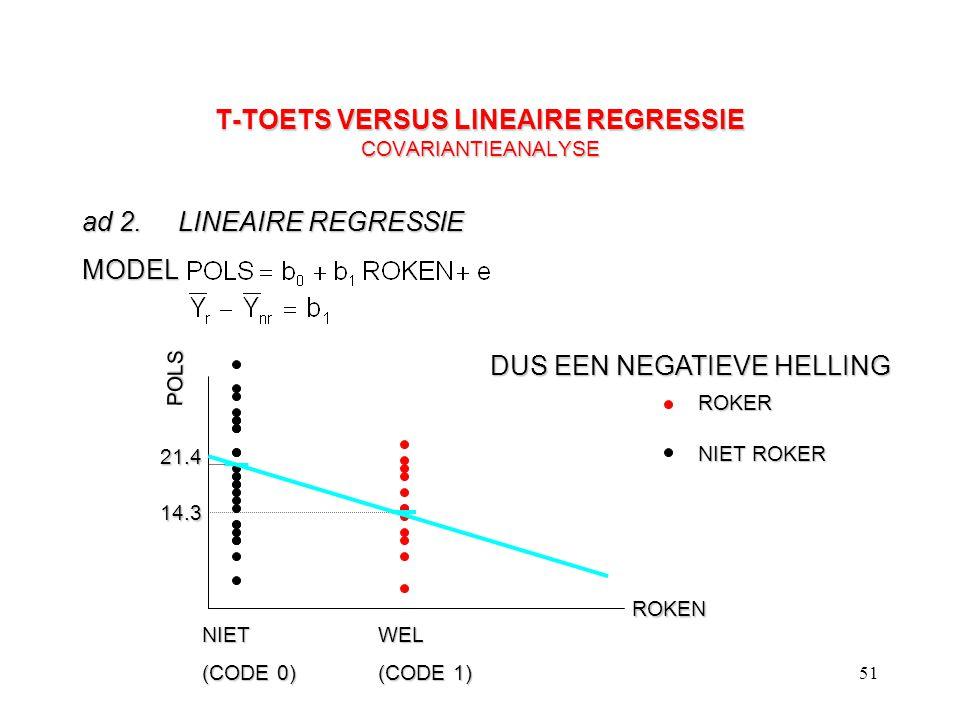 51 T-TOETS VERSUS LINEAIRE REGRESSIE COVARIANTIEANALYSE ad 2.LINEAIRE REGRESSIE POLS ROKEN ROKER NIET ROKER 21.4 14.3 MODEL NIET (CODE 0) WEL (CODE 1)