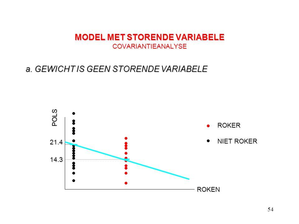54 MODEL MET STORENDE VARIABELE COVARIANTIEANALYSE a. GEWICHT IS GEEN STORENDE VARIABELE POLS ROKEN ROKER NIET ROKER 21.4 14.3