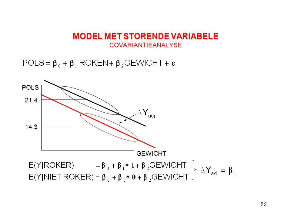 58 MODEL MET STORENDE VARIABELE COVARIANTIEANALYSE POLS GEWICHT 21.4 14.3