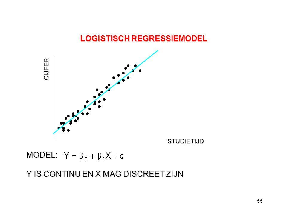 66 LOGISTISCH REGRESSIEMODEL CIJFER STUDIETIJD MODEL: Y IS CONTINU EN X MAG DISCREET ZIJN