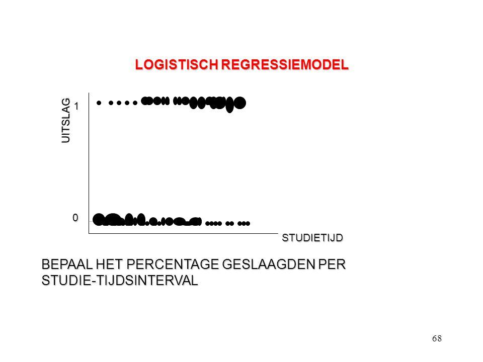 68 LOGISTISCH REGRESSIEMODEL UITSLAG STUDIETIJD BEPAAL HET PERCENTAGE GESLAAGDEN PER STUDIE-TIJDSINTERVAL 1 0