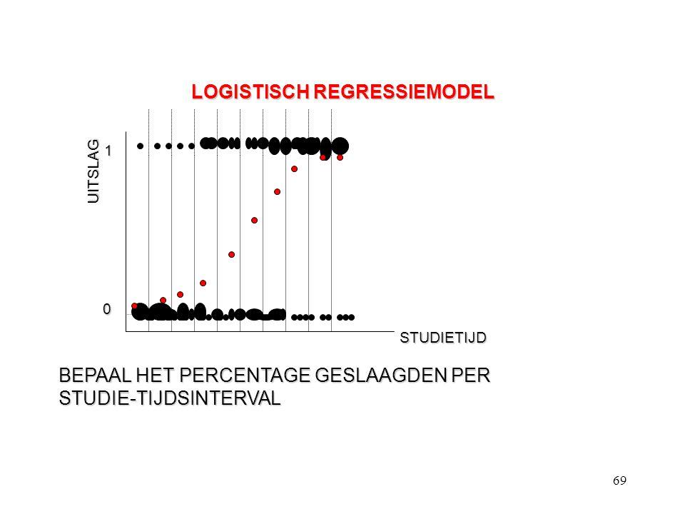 69 LOGISTISCH REGRESSIEMODEL UITSLAG STUDIETIJD BEPAAL HET PERCENTAGE GESLAAGDEN PER STUDIE-TIJDSINTERVAL 1 0