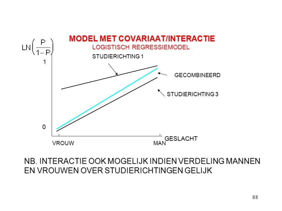 88 MODEL MET COVARIAAT/INTERACTIE LOGISTISCH REGRESSIEMODEL MODEL MET COVARIAAT/INTERACTIE LOGISTISCH REGRESSIEMODEL GESLACHT 1 0 VROUWMAN STUDIERICHT