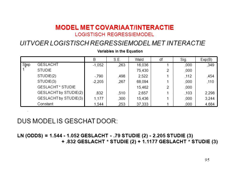 95 MODEL MET COVARIAAT/INTERACTIE LOGISTISCH REGRESSIEMODEL UITVOER LOGISTISCH REGRESSIEMODEL MET INTERACTIE Variables in the Equation -1,052,26316,03