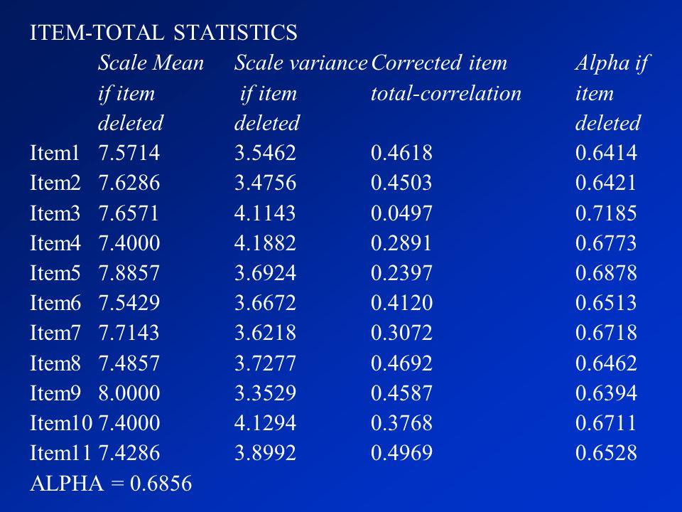ITEM-TOTAL STATISTICS Scale MeanScale varianceCorrected itemAlpha if if item if itemtotal-correlationitem deleteddeleteddeleted Item17.57143.54620.461