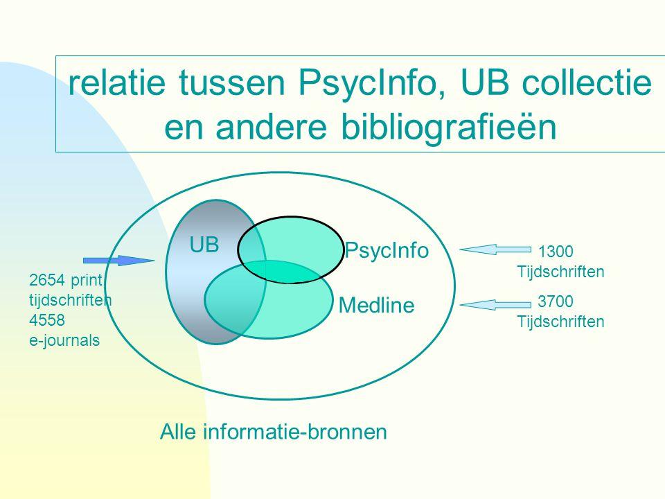 relatie tussen PsycInfo, UB collectie en andere bibliografieën 1300 Tijdschriften 2654 print tijdschriften 4558 e-journals 3700 Tijdschriften Alle informatie-bronnen UB Medline PsycInfo