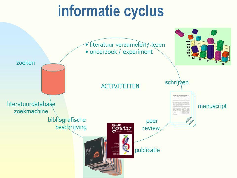 informatie cyclus peer review literatuurdatabase zoekmachine bibliografische beschrijving schrijven literatuur verzamelen / lezen onderzoek / experiment ACTIVITEITEN publicatie manuscript zoeken