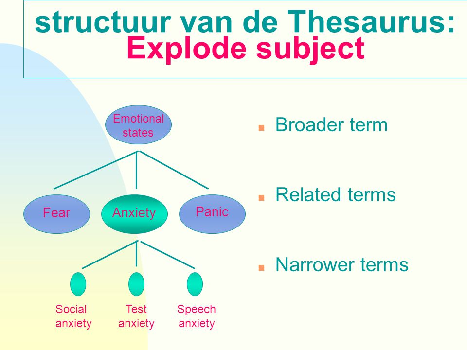 structuur van de Thesaurus: Explode subject n Broader term n Related terms n Narrower terms Fear Emotional states Anxiety Panic Social anxiety Test anxiety Speech anxiety