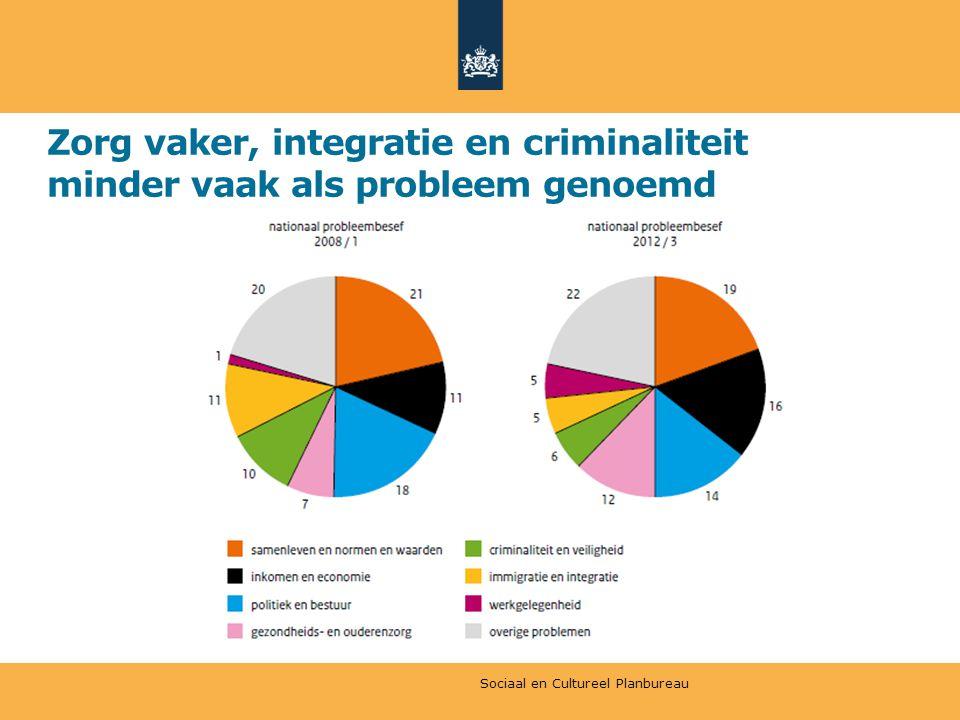 Zorg vaker, integratie en criminaliteit minder vaak als probleem genoemd Sociaal en Cultureel Planbureau